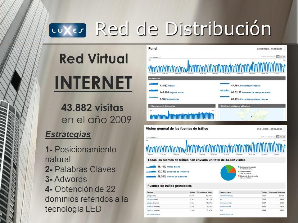 INTERNET 43.882 visitas en el año 2009 Red Virtual Estrategias 1- Posicionamiento natural 2- Palabras Claves 3- Adwords 4- Obtención de 22 dominios re
