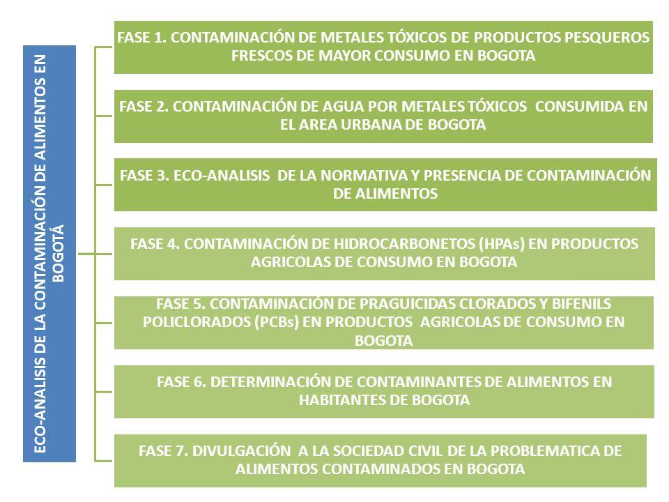 ECO-ANALISIS DE LA CONTAMINACIÓN DE ALIMENTOS EN BOGOTÁ FASE 1. CONTAMINACIÓN DE METALES TÓXICOS DE PRODUCTOS PESQUEROS FRESCOS DE MAYOR CONSUMO EN BO