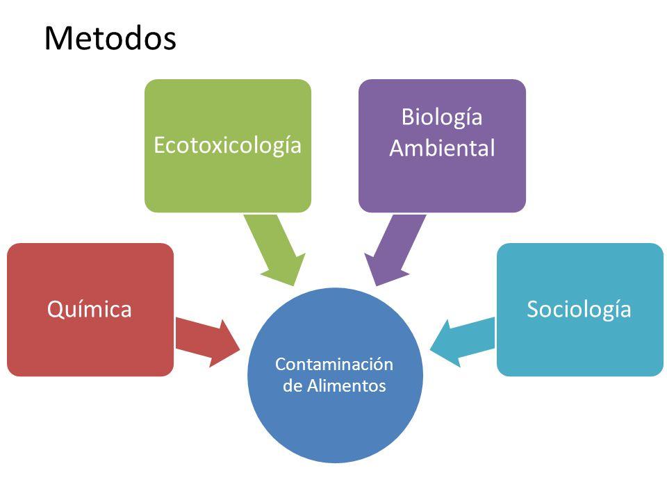 Contaminación de Alimentos QuímicaEcotoxicología Biología Ambiental Sociología Metodos