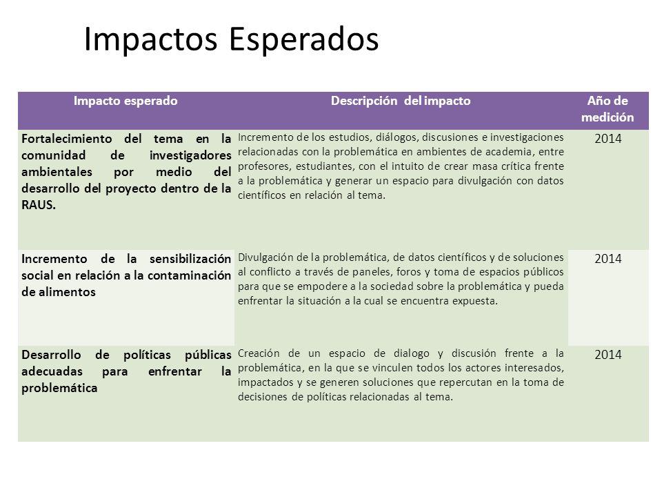 Impactos Esperados Impacto esperadoDescripción del impactoAño de medición Fortalecimiento del tema en la comunidad de investigadores ambientales por m