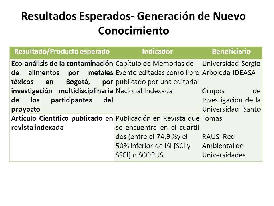Resultados Esperados- Generación de Nuevo Conocimiento Resultado/Producto esperadoIndicadorBeneficiario Eco-análisis de la contaminación de alimentos