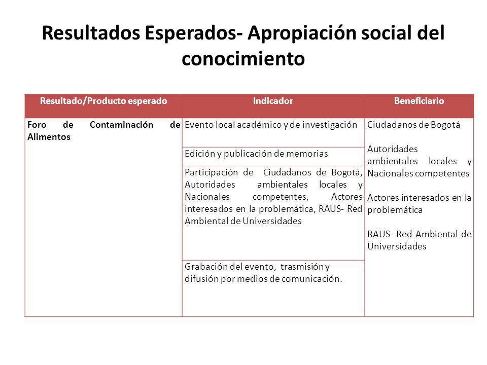 Resultados Esperados- Apropiación social del conocimiento Resultado/Producto esperadoIndicadorBeneficiario Foro de Contaminación de Alimentos Evento l