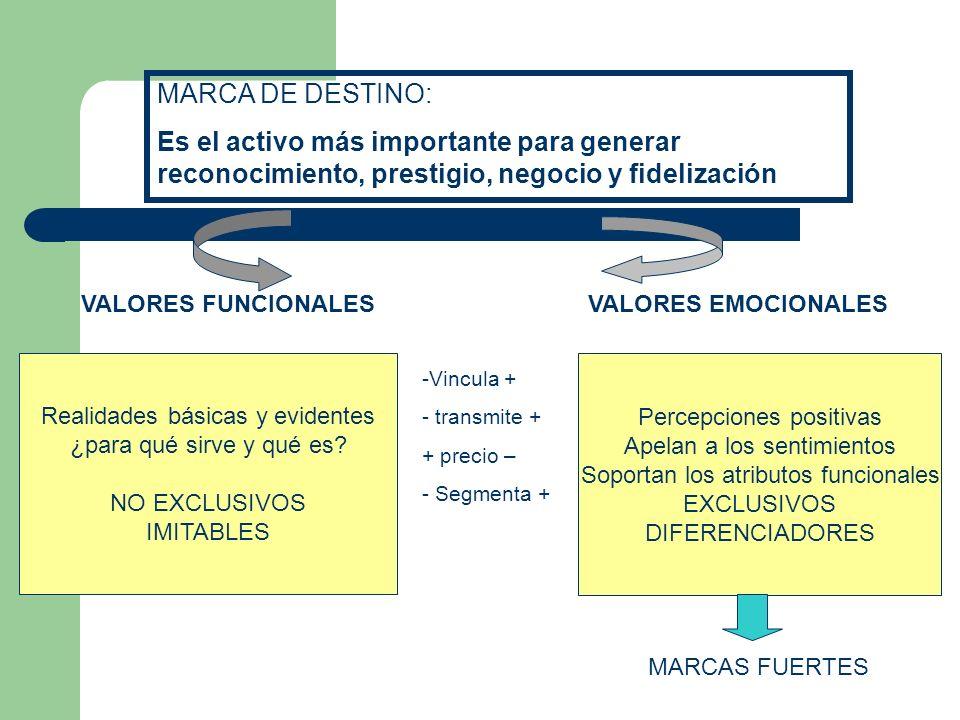 Diferencias de la marca de destino turístico frente a la marca de una comodity Soporte estable, global y de alto valor añadido Ofrece información fiab