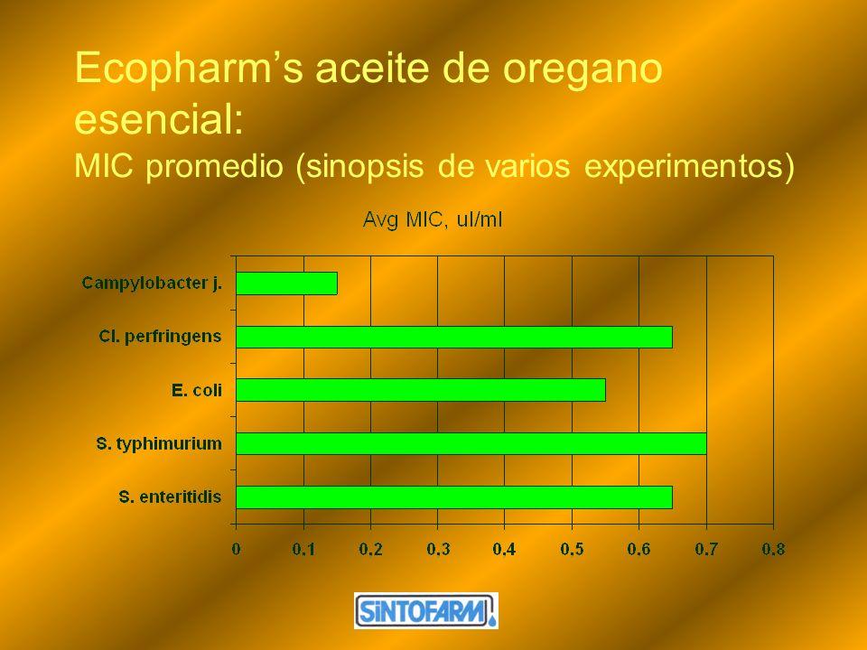 Ecopharms aceite de oregano esencial: MIC promedio (sinopsis de varios experimentos)