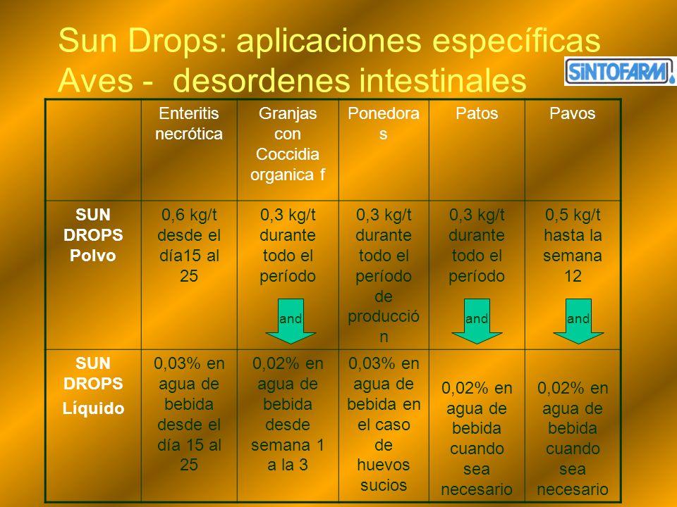 Sun Drops: aplicaciones específicas Aves - desordenes intestinales Enteritis necrótica Granjas con Coccidia organica f Ponedora s PatosPavos SUN DROPS