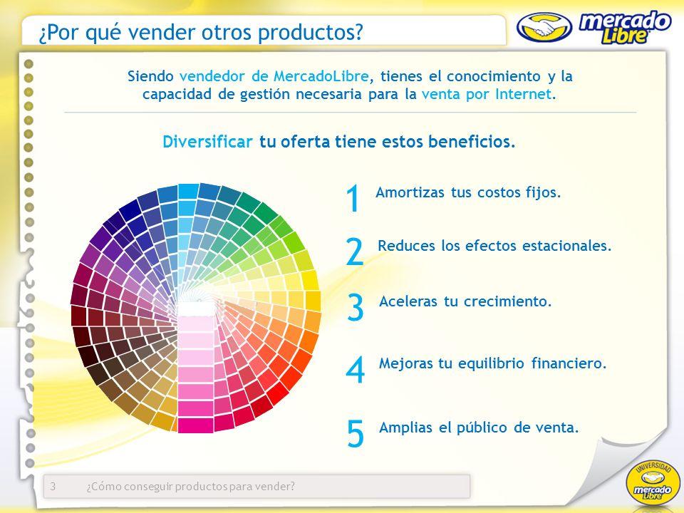 ¿Cómo conseguir productos para vender.Agenda ¿Por qué vender otros productos.