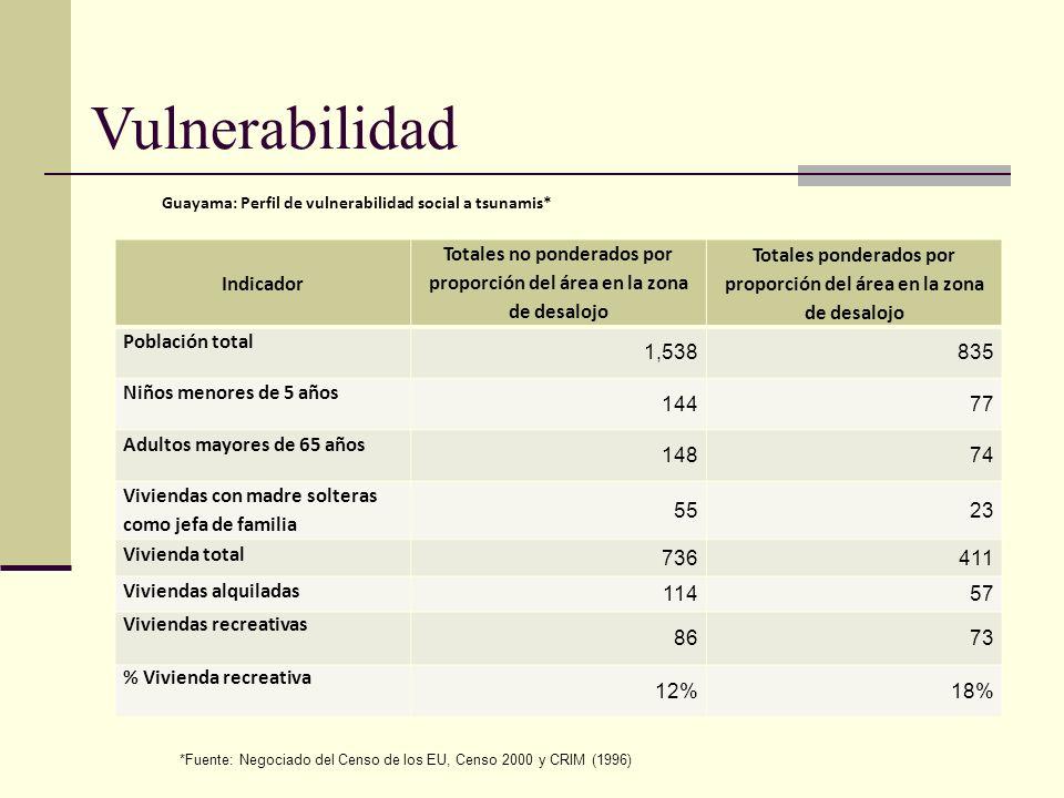 Vulnerabilidad Indicador Totales no ponderados por proporción del área en la zona de desalojo Totales ponderados por proporción del área en la zona de