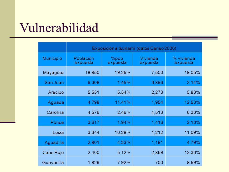 Vulnerabilidad Exposición a tsunami (datos Censo 2000) MunicipioPoblación expuesta %pob expuesta Vivienda expuesta % vivienda expuesta Mayagüez18,9501