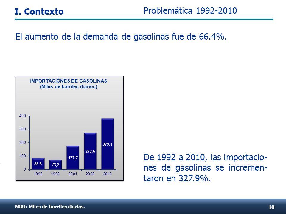 De 1992 a 2010, las importacio- nes de gasolinas se incremen- taron en 327.9%. MBD: Miles de barriles diarios. 1010 IMPORTACIÓNES DE GASOLINAS (Miles