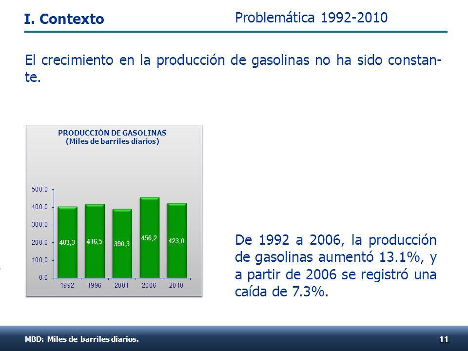 MBD: Miles de barriles diarios. 1111 PRODUCCIÓN DE GASOLINAS (Miles de barriles diarios) El crecimiento en la producción de gasolinas no ha sido const