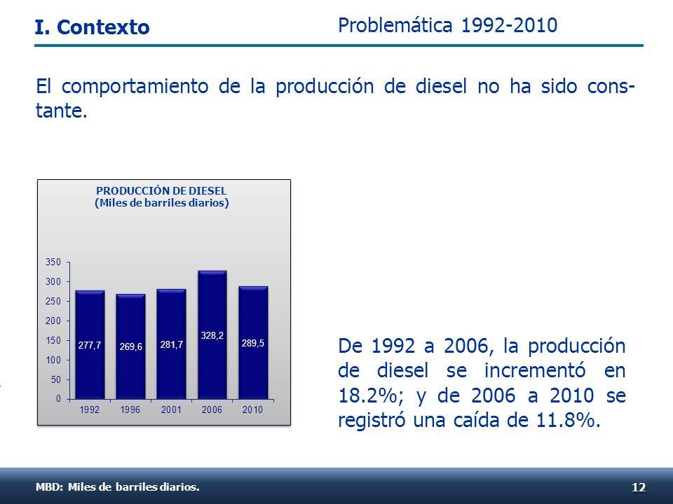 MBD: Miles de barriles diarios. 1212 PRODUCCIÓN DE DIESEL (Miles de barriles diarios) El comportamiento de la producción de diesel no ha sido cons- ta
