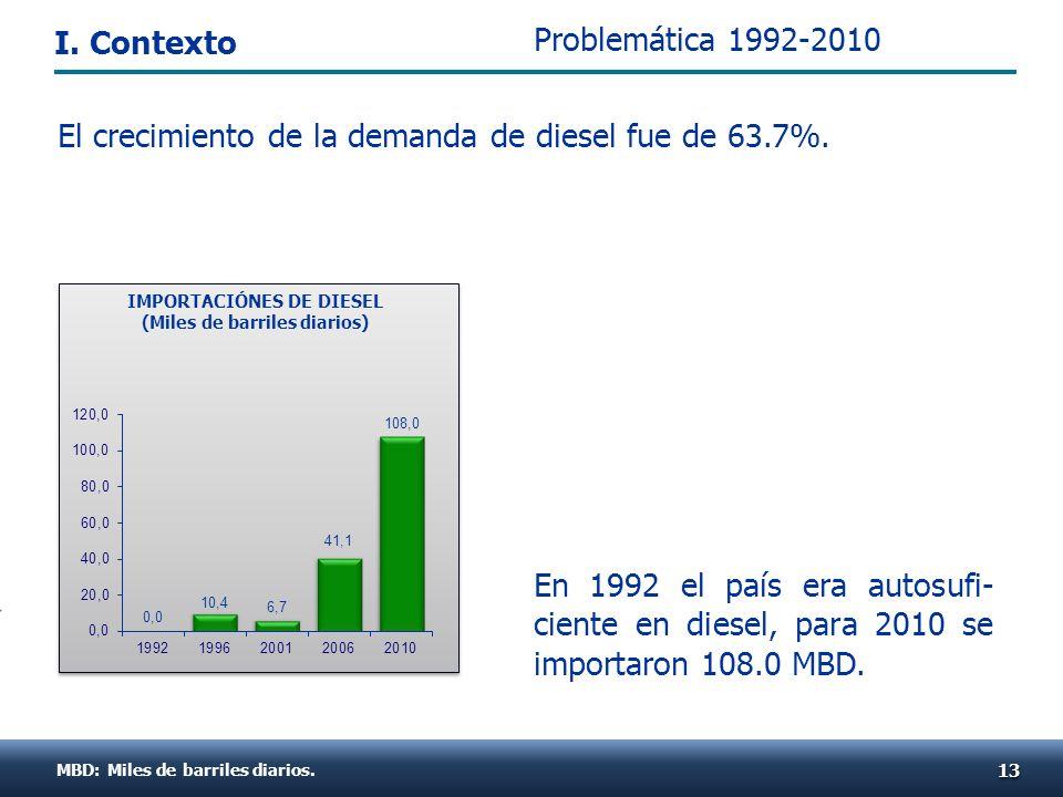 En 1992 el país era autosufi- ciente en diesel, para 2010 se importaron 108.0 MBD. MBD: Miles de barriles diarios. 1313 IMPORTACIÓNES DE DIESEL (Miles