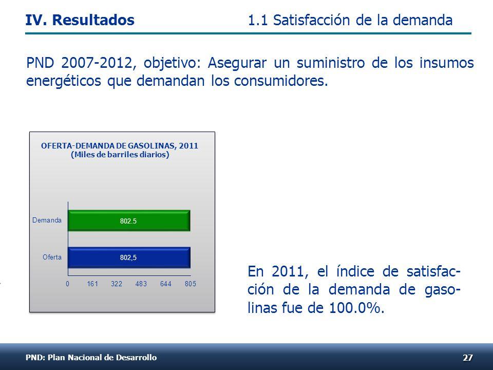 En 2011, el índice de satisfac- ción de la demanda de gaso- linas fue de 100.0%. 2727 OFERTA-DEMANDA DE GASOLINAS, 2011 (Miles de barriles diarios) PN