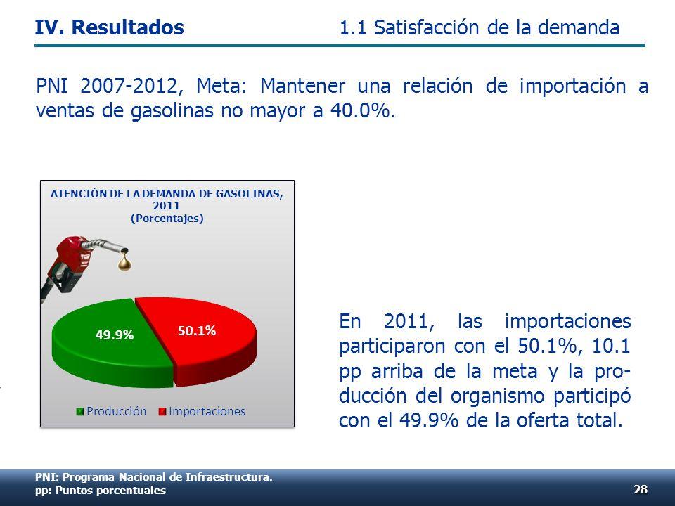 En 2011, las importaciones participaron con el 50.1%, 10.1 pp arriba de la meta y la pro- ducción del organismo participó con el 49.9% de la oferta total.