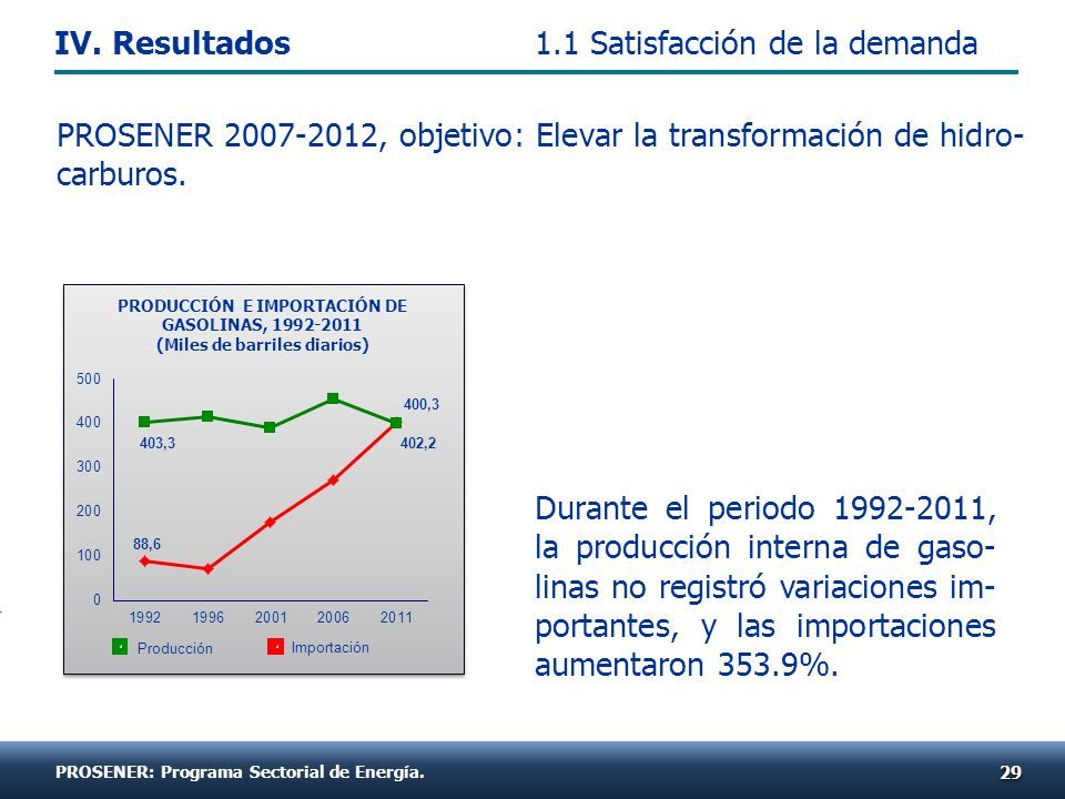 Durante el periodo 1992-2011, la producción interna de gaso- linas no registró variaciones im- portantes, y las importaciones aumentaron 353.9%. 2929