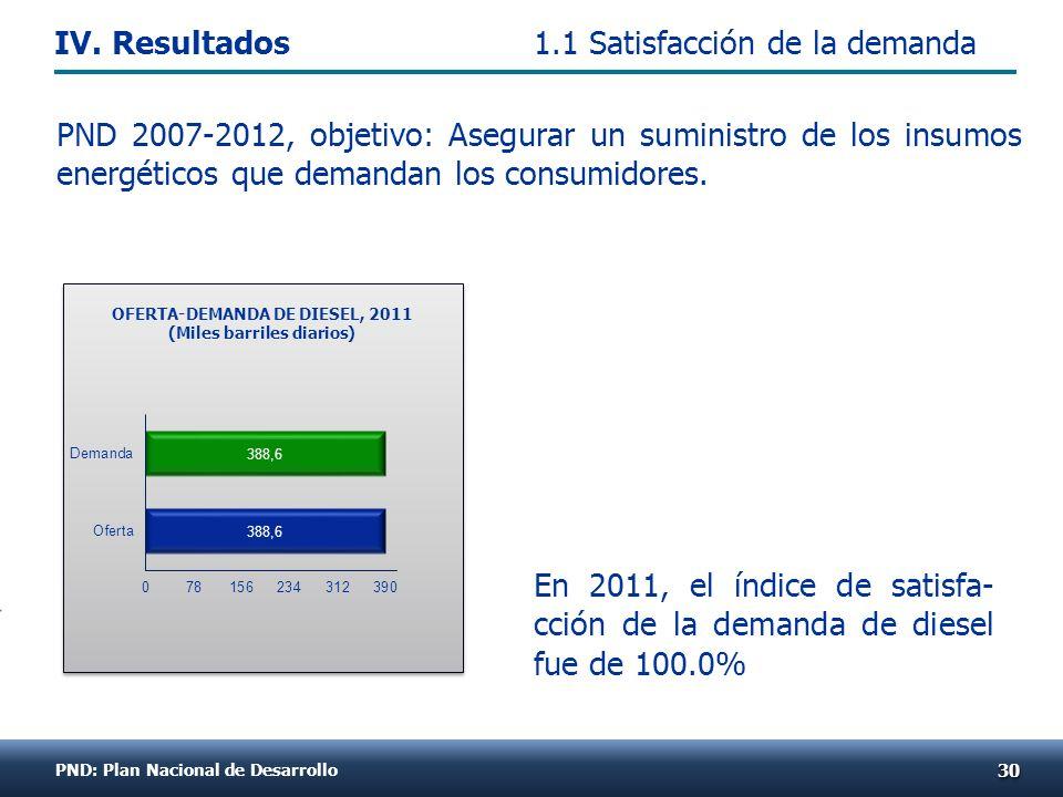 En 2011, el índice de satisfa- cción de la demanda de diesel fue de 100.0% 3030 OFERTA-DEMANDA DE DIESEL, 2011 (Miles barriles diarios) 1.1 Satisfacción de la demanda PND 2007-2012, objetivo: Asegurar un suministro de los insumos energéticos que demandan los consumidores.