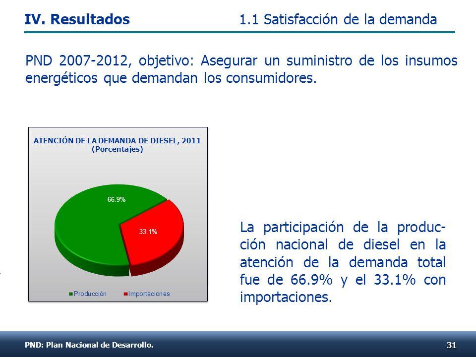 La participación de la produc- ción nacional de diesel en la atención de la demanda total fue de 66.9% y el 33.1% con importaciones. 3131 ATENCIÓN DE