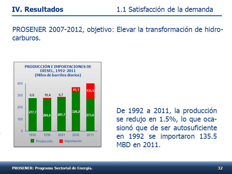 De 1992 a 2011, la producción se redujo en 1.5%, lo que oca- sionó que de ser autosuficiente en 1992 se importaron 135.5 MBD en 2011. 3232 PRODUCCIÓN