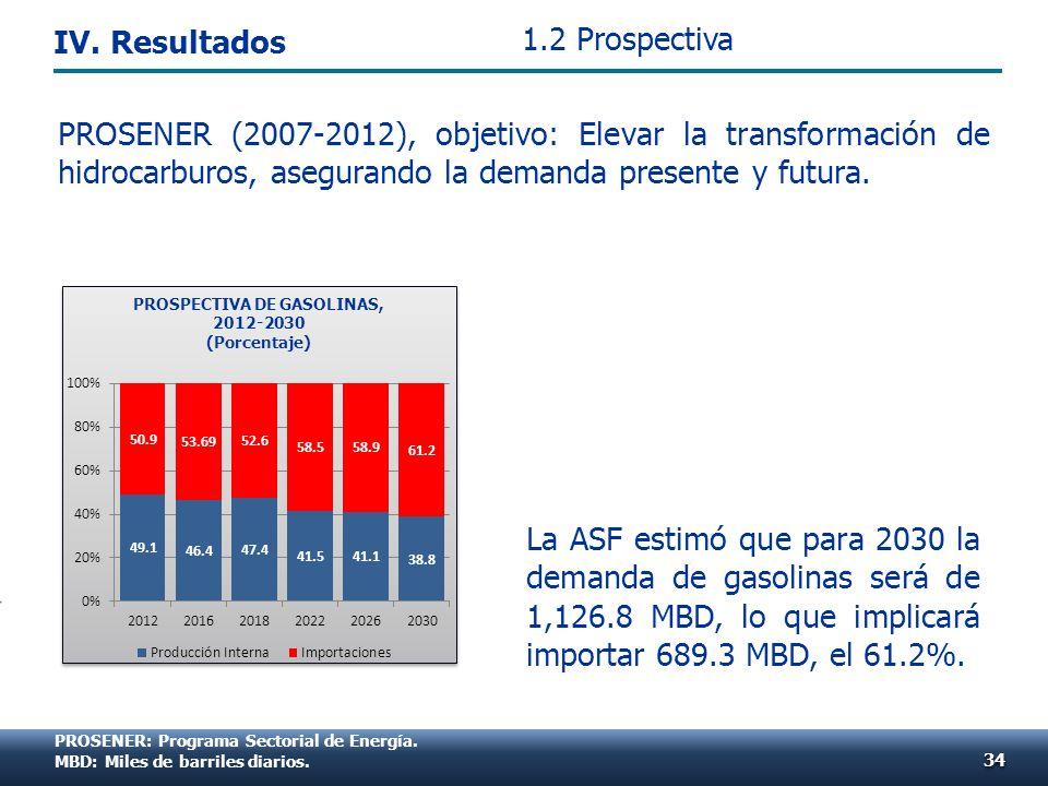 PROSENER: Programa Sectorial de Energía. MBD: Miles de barriles diarios. La ASF estimó que para 2030 la demanda de gasolinas será de 1,126.8 MBD, lo q