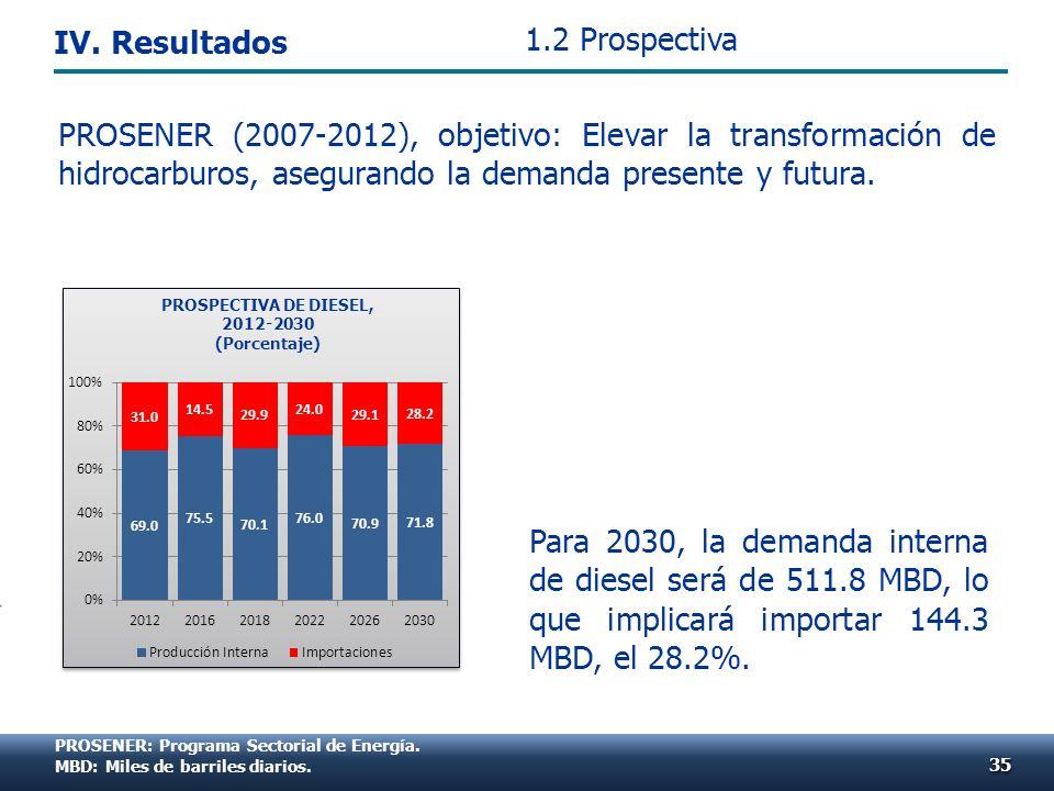 PROSENER: Programa Sectorial de Energía. MBD: Miles de barriles diarios. Para 2030, la demanda interna de diesel será de 511.8 MBD, lo que implicará i