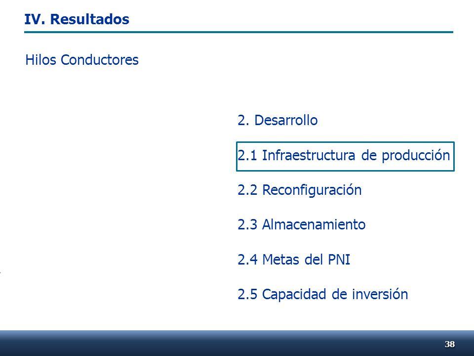 2. Desarrollo 2.1 Infraestructura de producción 2.2 Reconfiguración 2.3 Almacenamiento 2.4 Metas del PNI 2.5 Capacidad de inversión Hilos Conductores