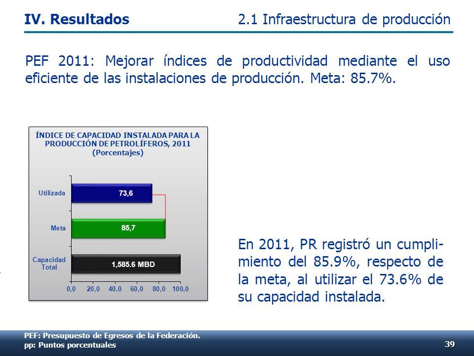 En 2011, PR registró un cumpli- miento del 85.9%, respecto de la meta, al utilizar el 73.6% de su capacidad instalada. PEF 2011: Mejorar índices de pr