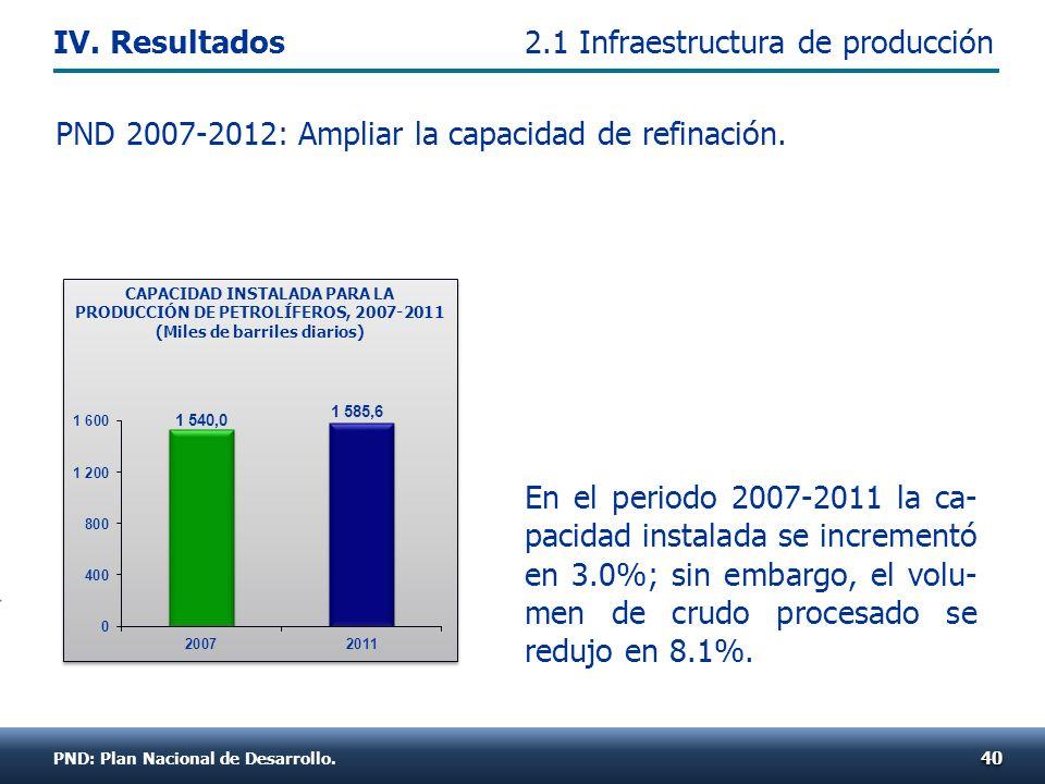 En el periodo 2007-2011 la ca- pacidad instalada se incrementó en 3.0%; sin embargo, el volu- men de crudo procesado se redujo en 8.1%. PND 2007-2012:
