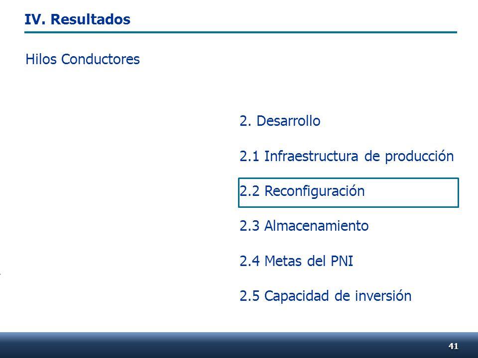 Hilos Conductores 4141 2. Desarrollo 2.1 Infraestructura de producción 2.2 Reconfiguración 2.3 Almacenamiento 2.4 Metas del PNI 2.5 Capacidad de inver