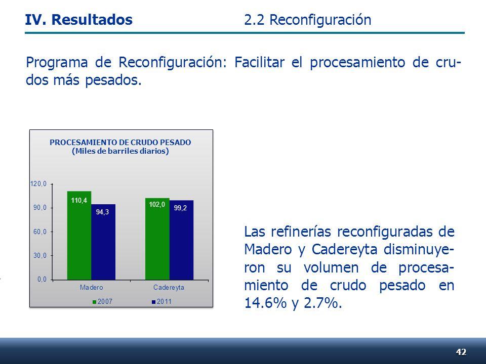 Las refinerías reconfiguradas de Madero y Cadereyta disminuye- ron su volumen de procesa- miento de crudo pesado en 14.6% y 2.7%. Programa de Reconfig