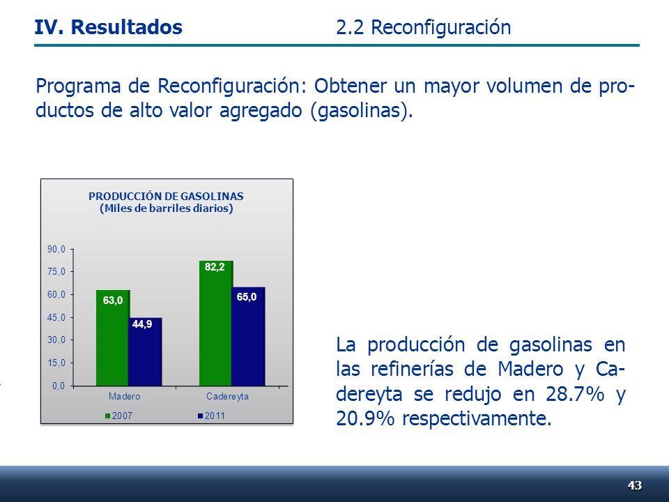 4343 La producción de gasolinas en las refinerías de Madero y Ca- dereyta se redujo en 28.7% y 20.9% respectivamente. PRODUCCIÓN DE GASOLINAS (Miles d