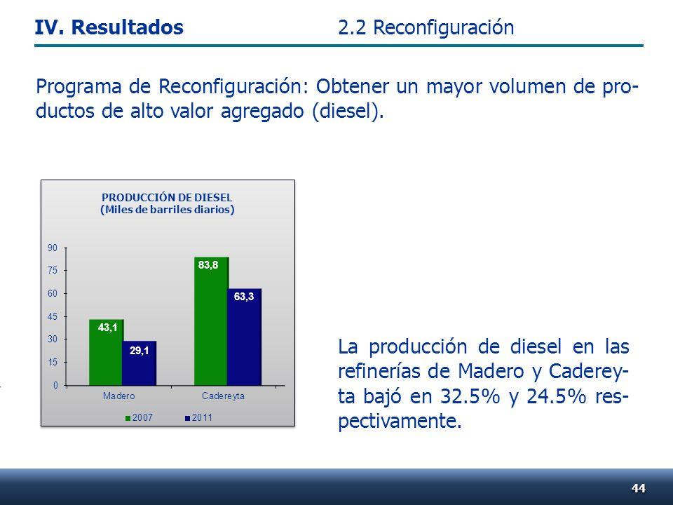 4444 La producción de diesel en las refinerías de Madero y Caderey- ta bajó en 32.5% y 24.5% res- pectivamente. PRODUCCIÓN DE DIESEL (Miles de barrile