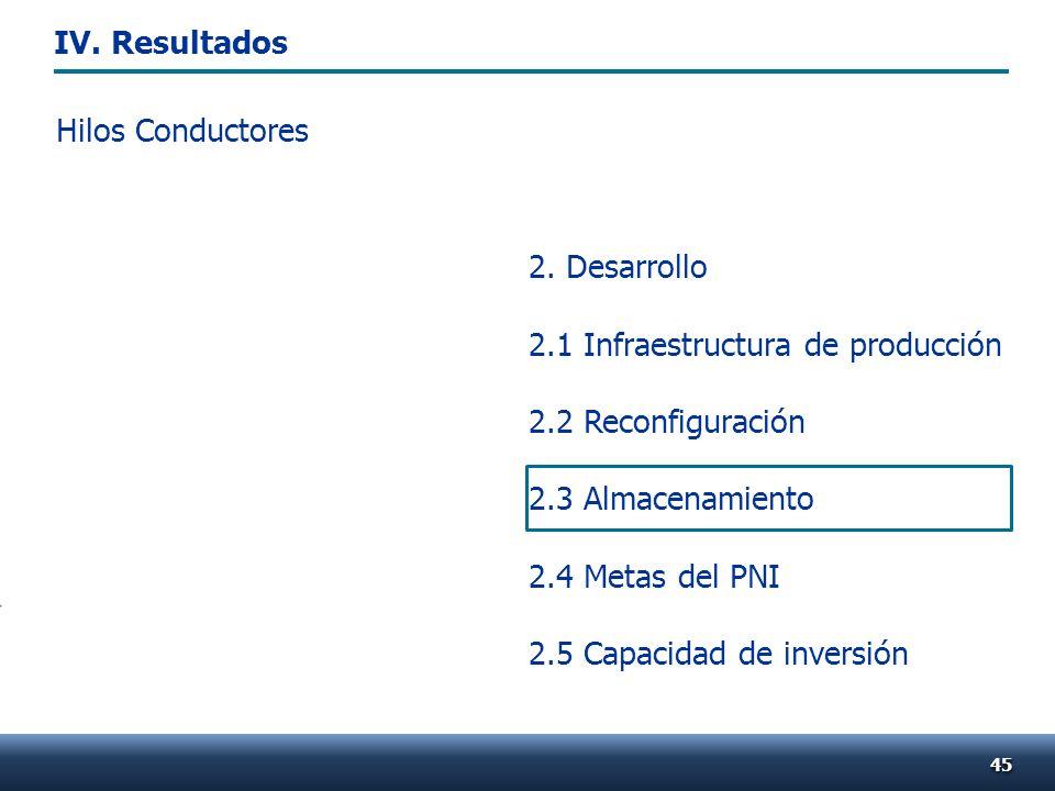 Hilos Conductores 4545 2. Desarrollo 2.1 Infraestructura de producción 2.2 Reconfiguración 2.3 Almacenamiento 2.4 Metas del PNI 2.5 Capacidad de inver