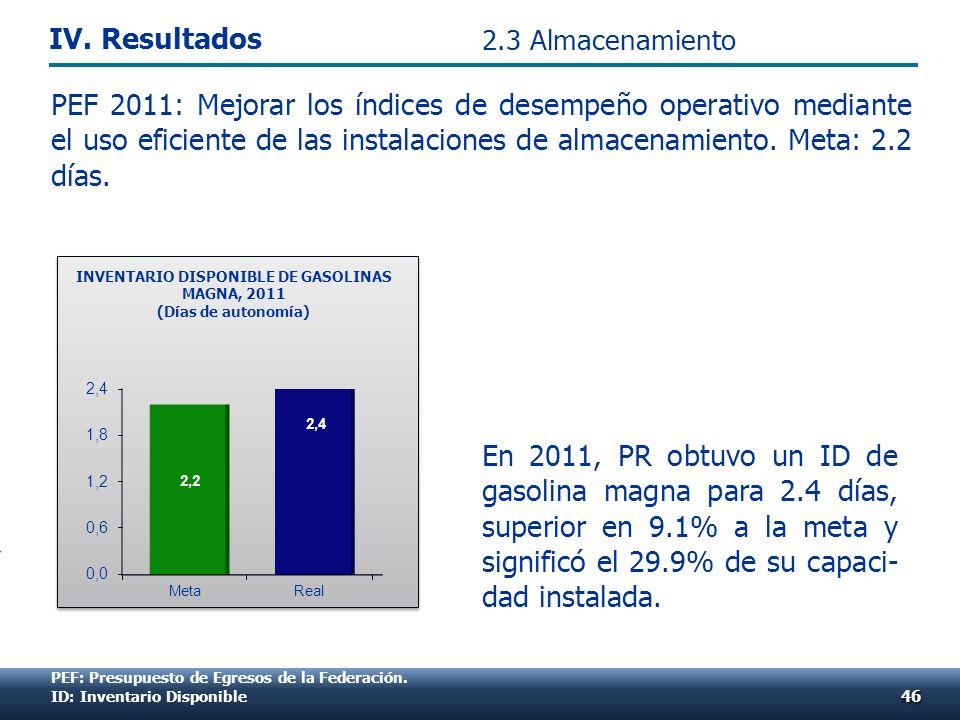 En 2011, PR obtuvo un ID de gasolina magna para 2.4 días, superior en 9.1% a la meta y significó el 29.9% de su capaci- dad instalada. PEF 2011: Mejor
