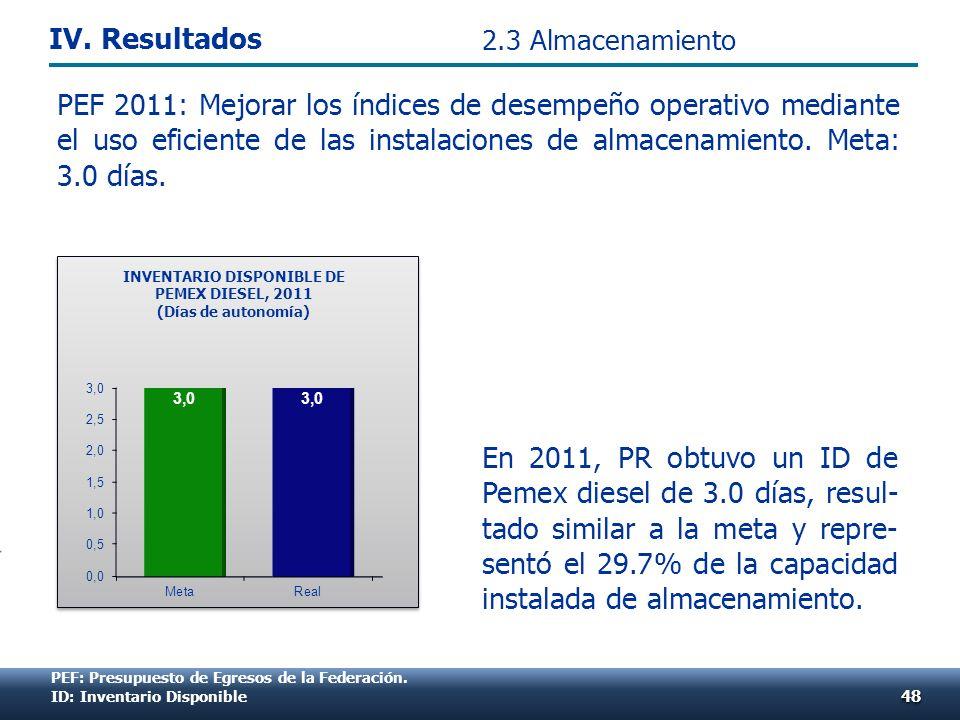 PEF 2011: Mejorar los índices de desempeño operativo mediante el uso eficiente de las instalaciones de almacenamiento. Meta: 3.0 días. 4848 29.7% INVE