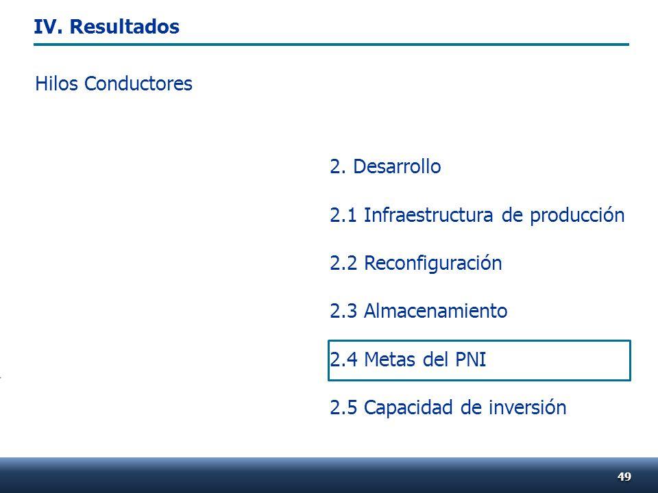 Hilos Conductores 4949 2. Desarrollo 2.1 Infraestructura de producción 2.2 Reconfiguración 2.3 Almacenamiento 2.4 Metas del PNI 2.5 Capacidad de inver
