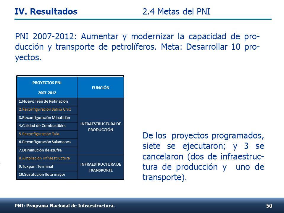 PNI 2007-2012: Aumentar y modernizar la capacidad de pro- ducción y transporte de petrolíferos. Meta: Desarrollar 10 pro- yectos. PNI: Programa Nacion