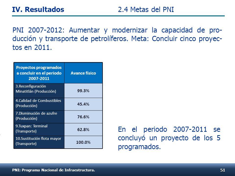 En el periodo 2007-2011 se concluyó un proyecto de los 5 programados. PNI: Programa Nacional de Infraestructura. 2.4 Metas del PNI 5151 Proyectos prog