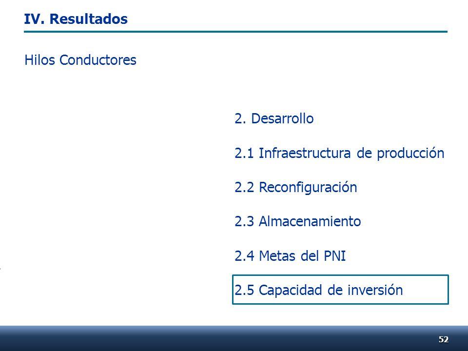 Hilos Conductores 5252 2. Desarrollo 2.1 Infraestructura de producción 2.2 Reconfiguración 2.3 Almacenamiento 2.4 Metas del PNI 2.5 Capacidad de inver