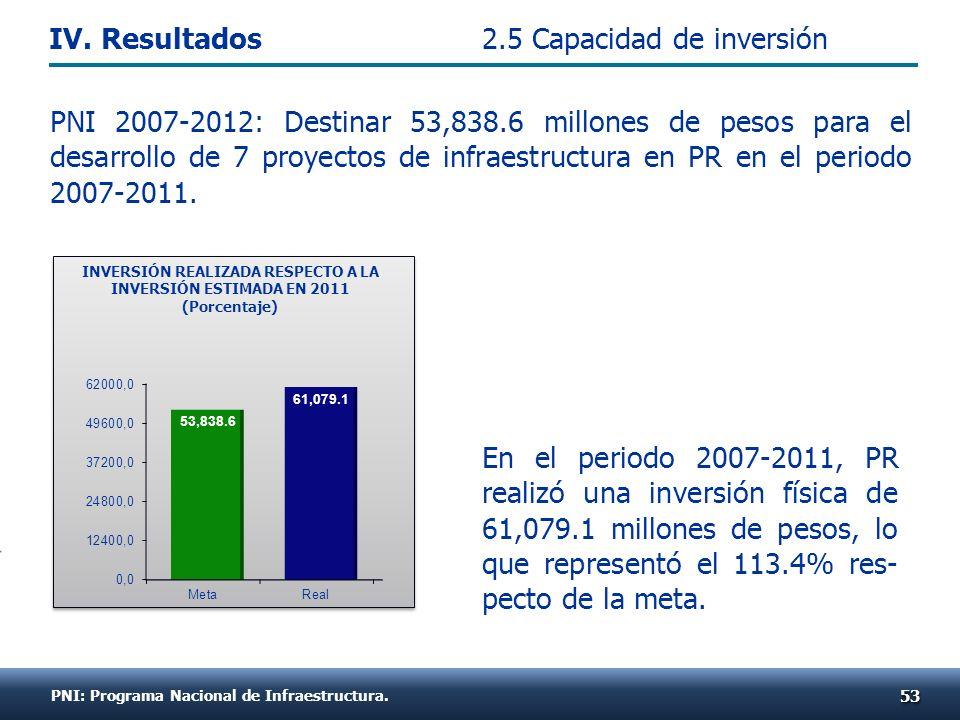 PNI: Programa Nacional de Infraestructura. PNI 2007-2012: Destinar 53,838.6 millones de pesos para el desarrollo de 7 proyectos de infraestructura en
