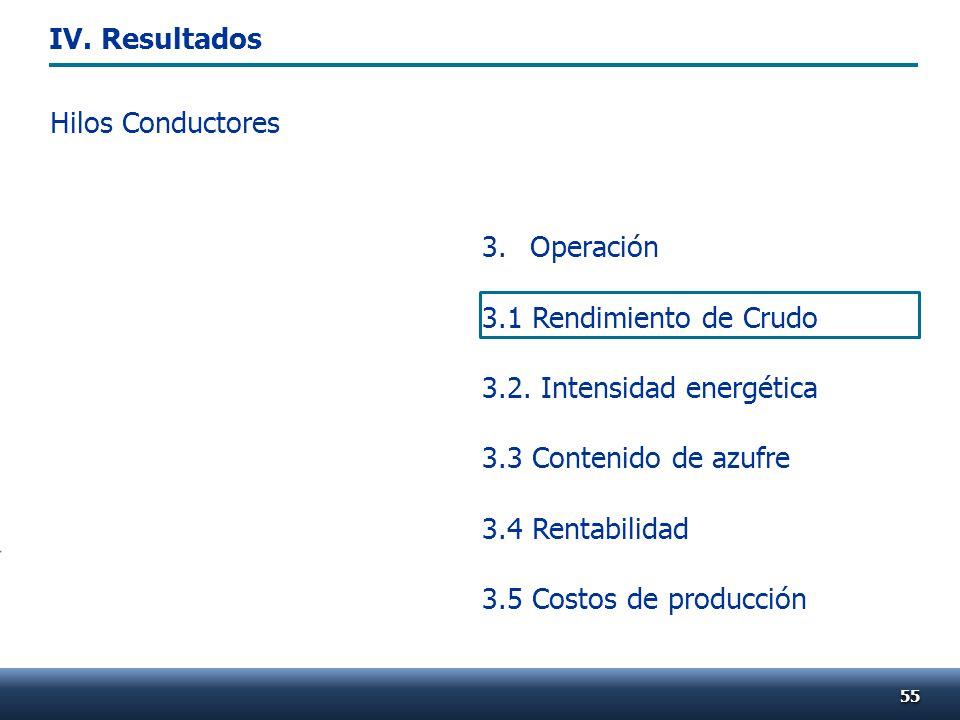 3. Operación 3.1 Rendimiento de Crudo 3.2. Intensidad energética 3.3 Contenido de azufre 3.4 Rentabilidad 3.5 Costos de producción 5555 Hilos Conducto