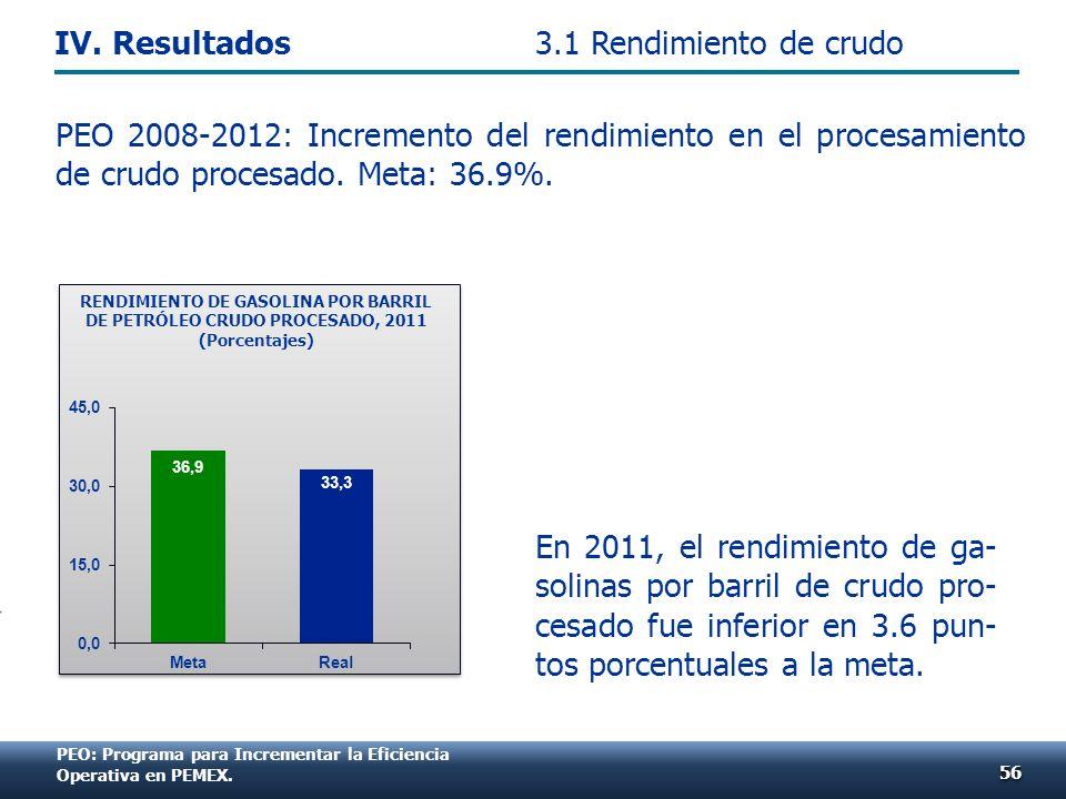 PEO: Programa para Incrementar la Eficiencia Operativa en PEMEX. PEO 2008-2012: Incremento del rendimiento en el procesamiento de crudo procesado. Met
