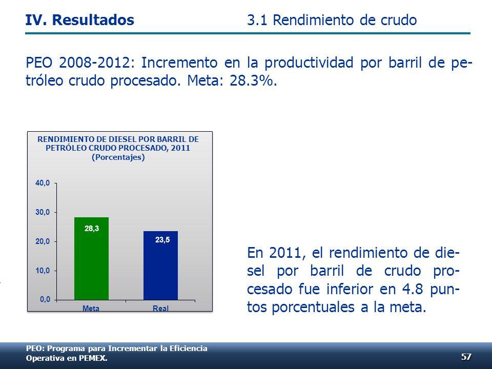 PEO: Programa para Incrementar la Eficiencia Operativa en PEMEX. PEO 2008-2012: Incremento en la productividad por barril de pe- tróleo crudo procesad