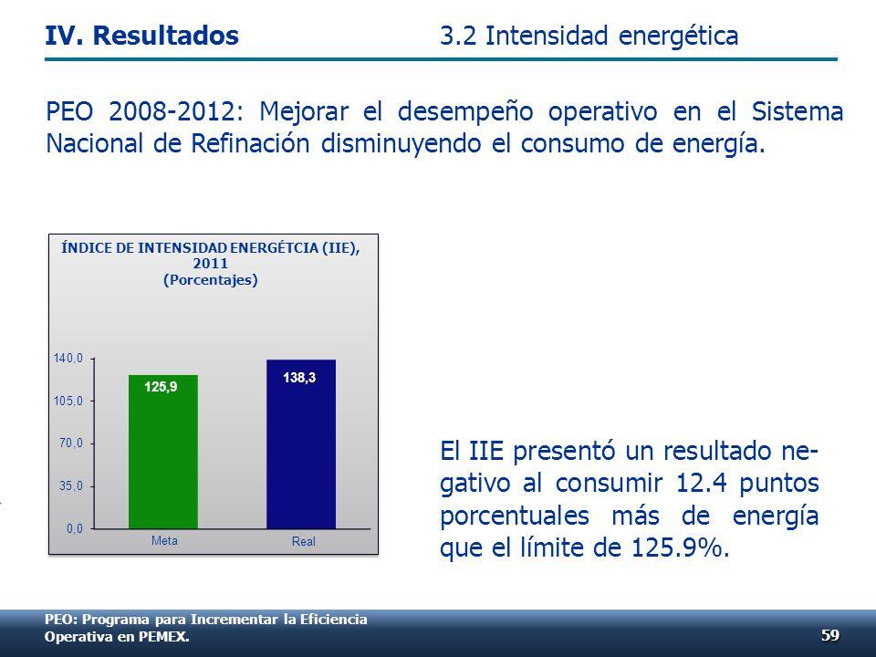 El IIE presentó un resultado ne- gativo al consumir 12.4 puntos porcentuales más de energía que el límite de 125.9%. 5959 3.2 Intensidad energética ÍN