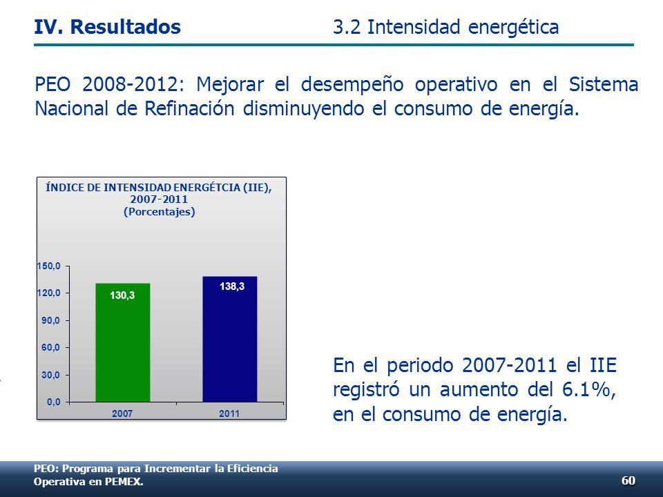 PEO: Programa para Incrementar la Eficiencia Operativa en PEMEX. PEO 2008-2012: Mejorar el desempeño operativo en el Sistema Nacional de Refinación di