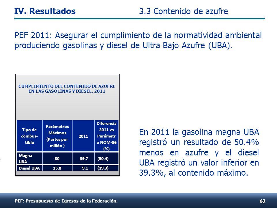 PEF 2011: Asegurar el cumplimiento de la normatividad ambiental produciendo gasolinas y diesel de Ultra Bajo Azufre (UBA). En 2011 la gasolina magna U