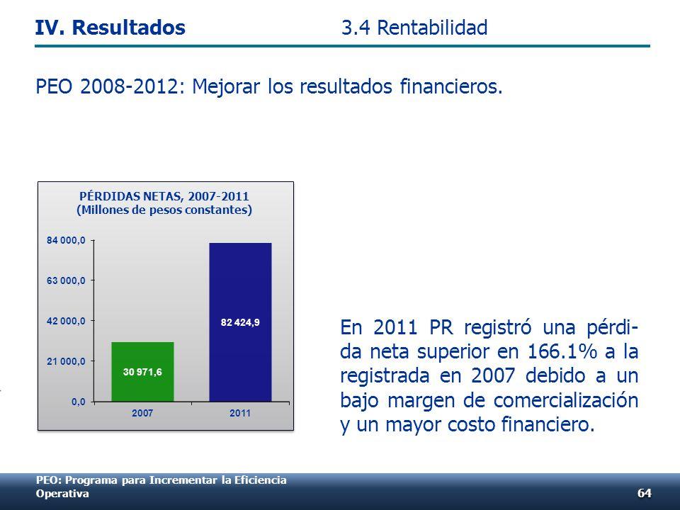 PEO 2008-2012: Mejorar los resultados financieros. 6464 PEO: Programa para Incrementar la Eficiencia Operativa 3.4 Rentabilidad PÉRDIDAS NETAS, 2007-2