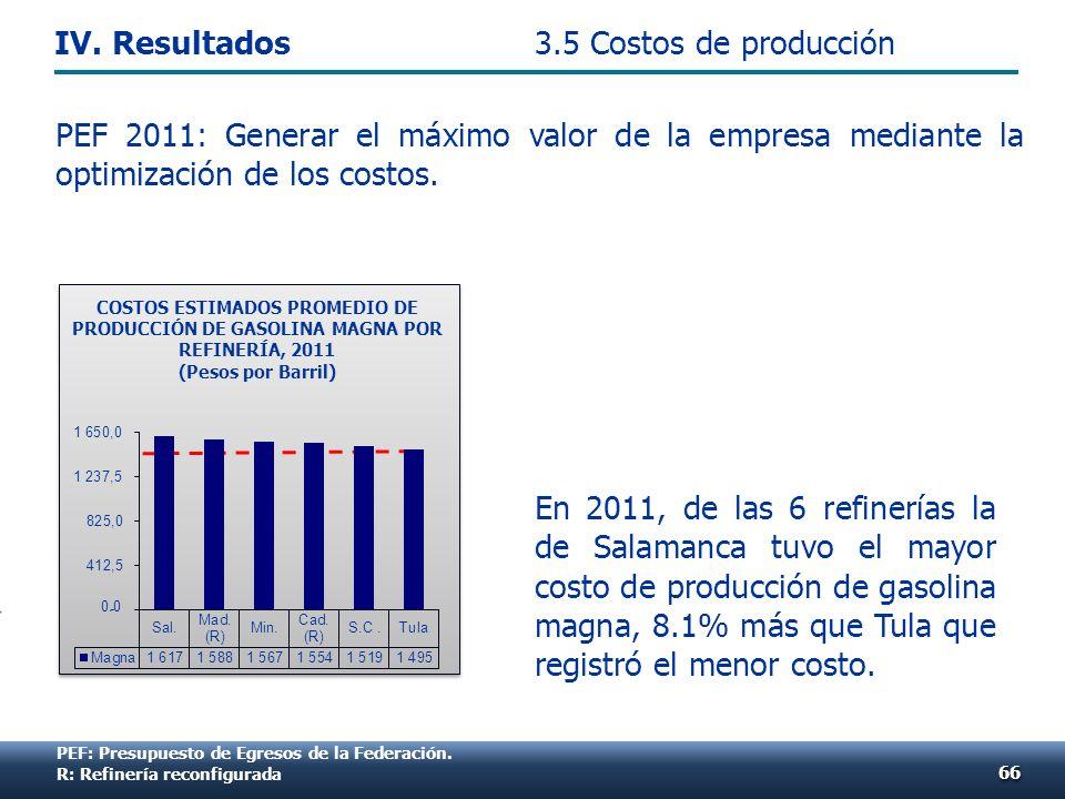En 2011, de las 6 refinerías la de Salamanca tuvo el mayor costo de producción de gasolina magna, 8.1% más que Tula que registró el menor costo. 6666