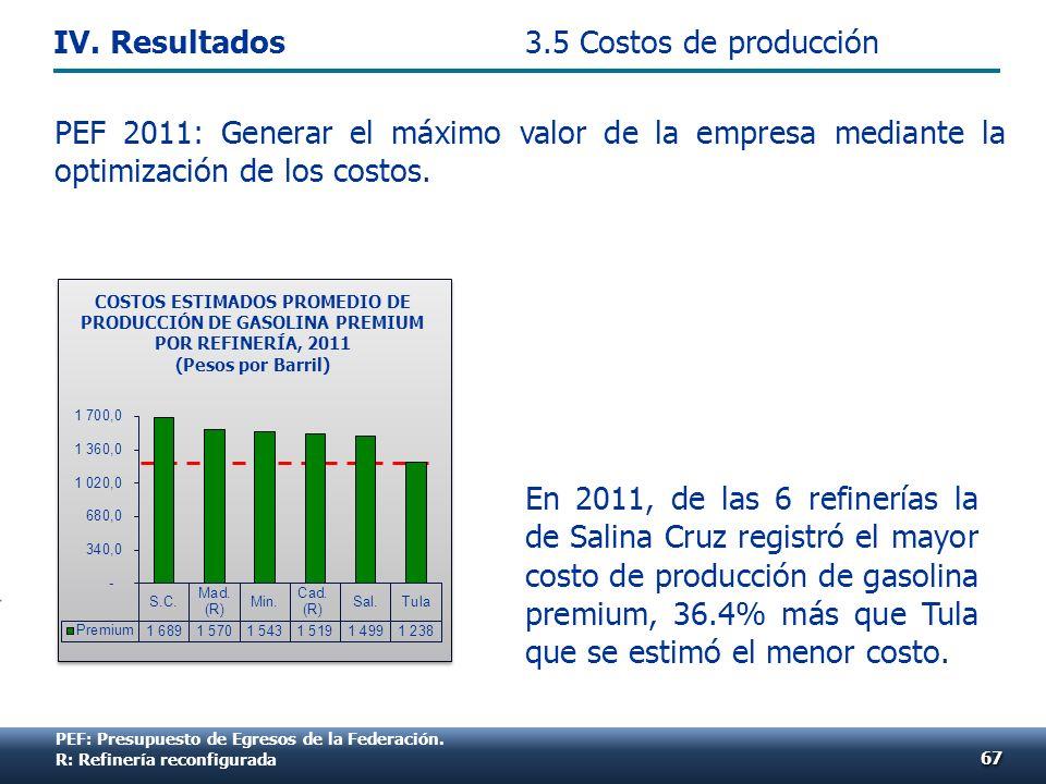 En 2011, de las 6 refinerías la de Salina Cruz registró el mayor costo de producción de gasolina premium, 36.4% más que Tula que se estimó el menor costo.
