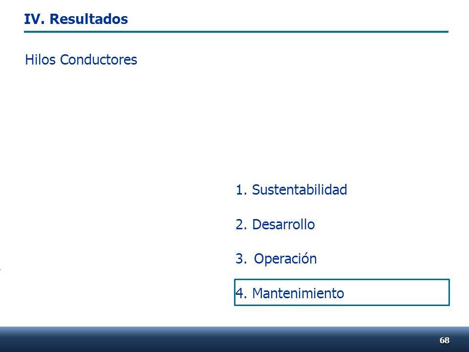 1. Sustentabilidad 2. Desarrollo 3.Operación 4. Mantenimiento Hilos Conductores 6868 IV. Resultados