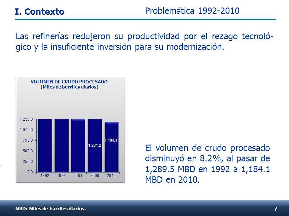 El volumen de crudo procesado disminuyó en 8.2%, al pasar de 1,289.5 MBD en 1992 a 1,184.1 MBD en 2010. MBD: Miles de barriles diarios. 77 VOLUMEN DE